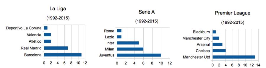 La Liga, Serie A, PL